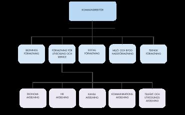 180101 Organisation förvaltn+ avd