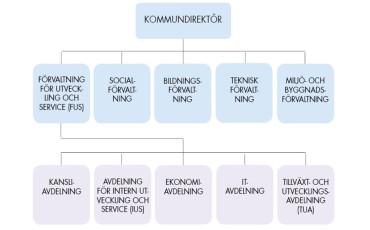 Förvaltningsorganisation