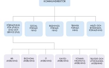 Organisationsskiss 2017