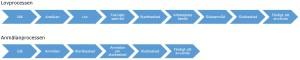 Bilden beskriver lov och anmälanprocessen