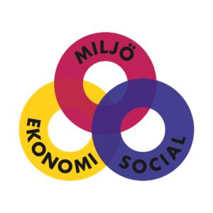 Bild med tre sammanflätade ringar med orden: miljö, ekonomi och social. De tre dimensionerna som är ömsesidigt beroende av varandra; sociala, ekonomiska och miljömässiga hållbarheten.