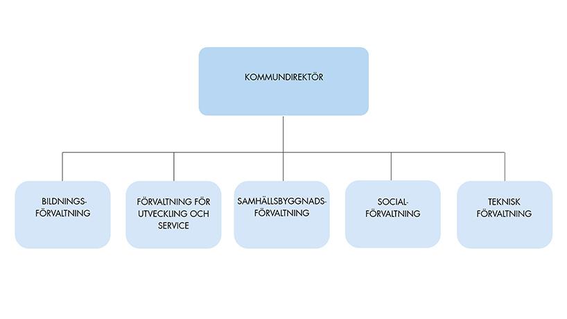 Organisationsskiss över kommunens fem förvaltningar